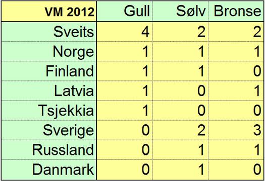 Medaljeoversikt VM 2012. Grafikk: OPN.no.