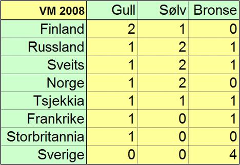 Medaljeoversikt VM 2008. Grafikk: OPN.no.