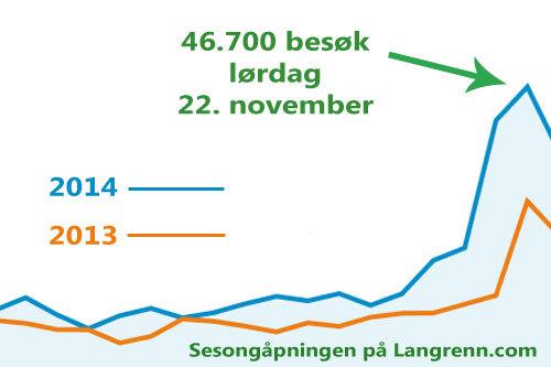 Som man ser er det svært mye besøk på nettavisen Langrenn.com, som inngår i samme mediehus som OPN.no. Grafikk: Langrenn.com/Google Analytics.