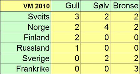 VM 2010 - Medaljeoversikt.