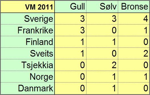 VM 2011 - Medaljeoversikt.