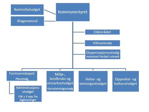 Politisk organisering i Tana 2011-2015