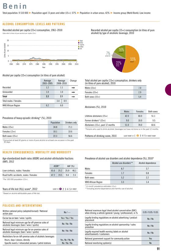 Global Status Report 2014 Botswana profile 540p5.jpg