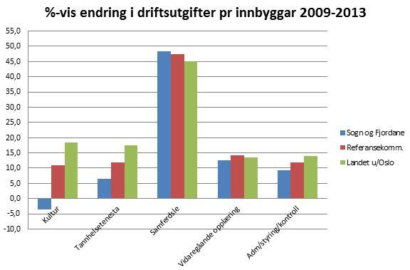KOSTRA - prosentvis endring i driftsutgifter pr. innbyggar 2009-2013