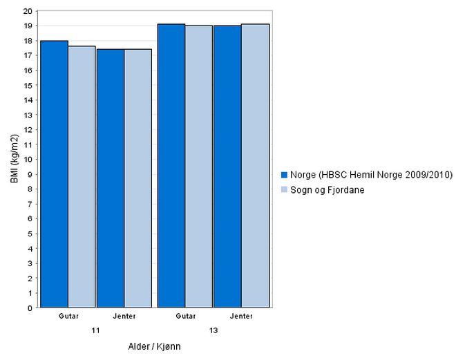 BMI (Body mass index), kg/m2. Kjelde: Samhandlingsbarometeret