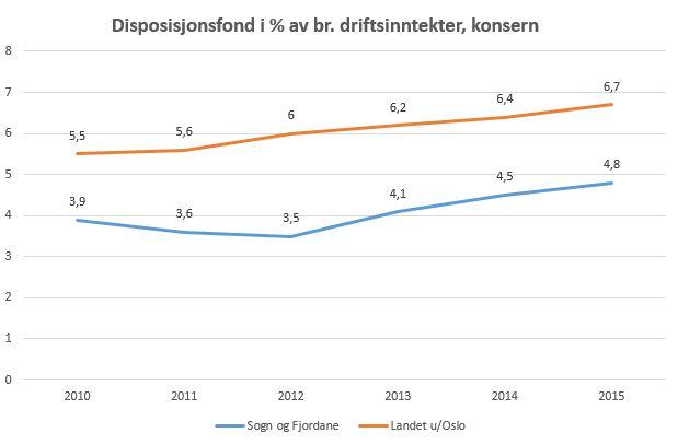 Disposisjonsfond. Kjelde: Fylkesmanne i Sogn og Fjordane