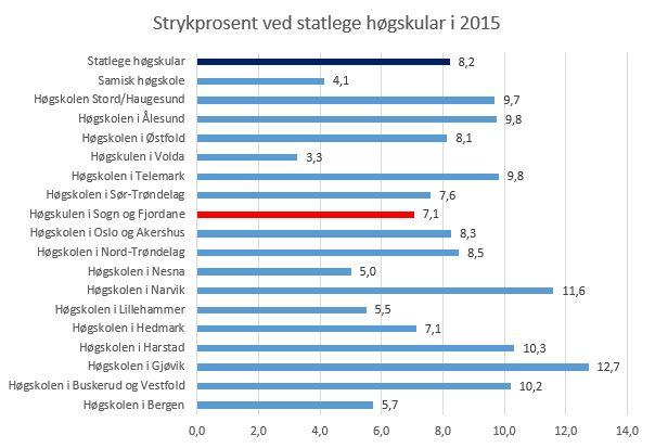 Strykprosent. Kjelde: Database for statistikk om høgare utdanning. Norsk samfunnsvitenskapelig datatjeneste.