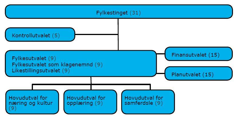 Organisering politisk 2015.jpg