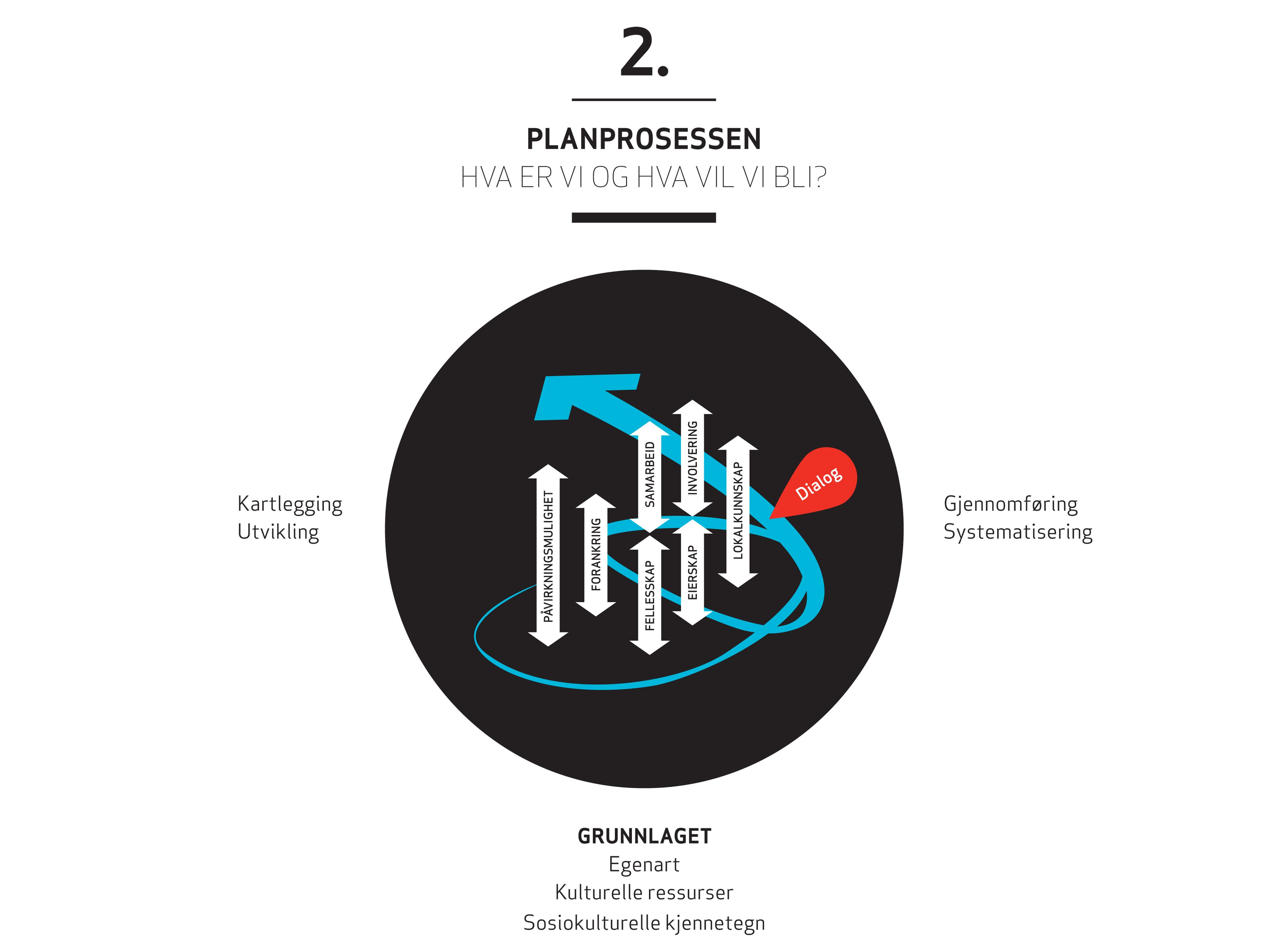Planprosessen_modell_PS.jpg