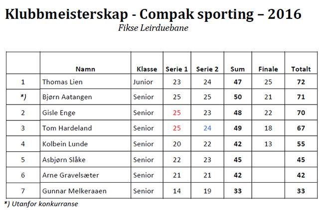 2016 Klubbmeisterskap CS - Resultat.jpg