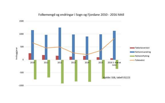 Graf viser folketalsutviklinga i Sogn og Fjordane dei siste åra