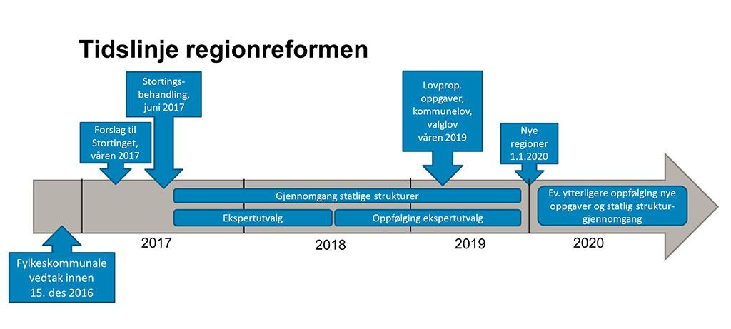 Tidslineregionreforma.JPG