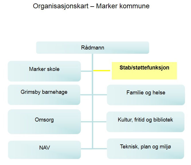 organisasjonskart 2017.jpg