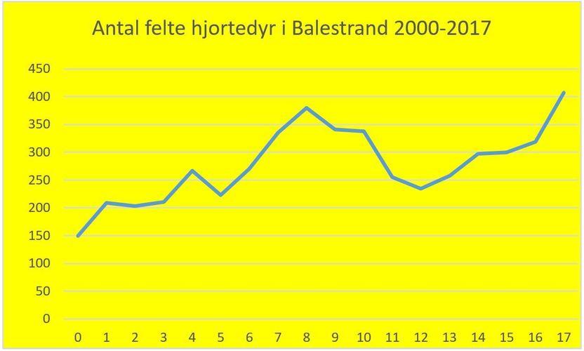 Tal felte hjortedyr i Balestrand 2000-2017