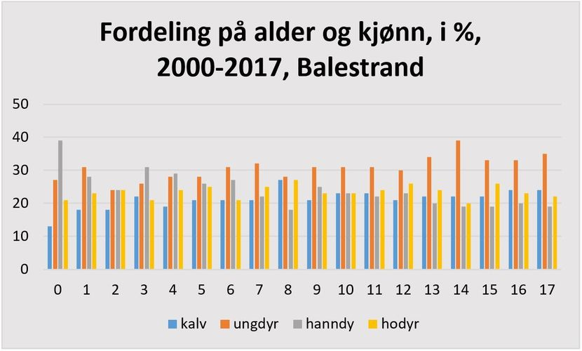 Fordeling på alder og kjønn i prosent 2000-2017 Balestrand