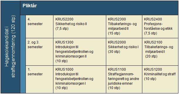 Organisering av HK-studiet, tabell