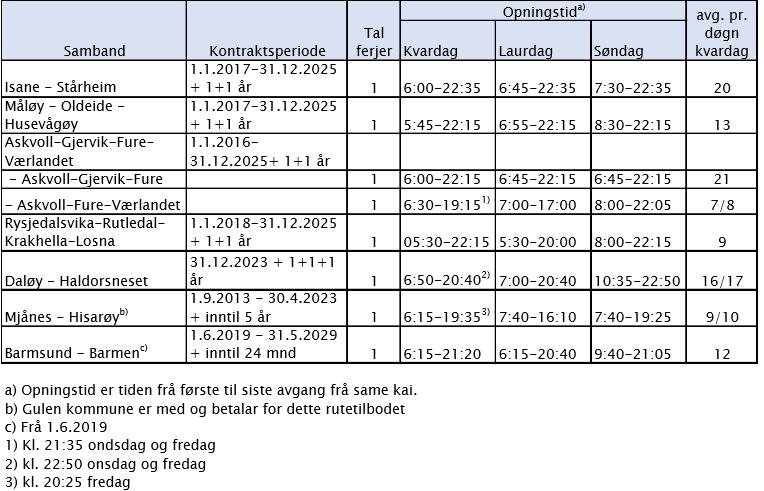 Status og standard, fylkesvegferjer.PNG