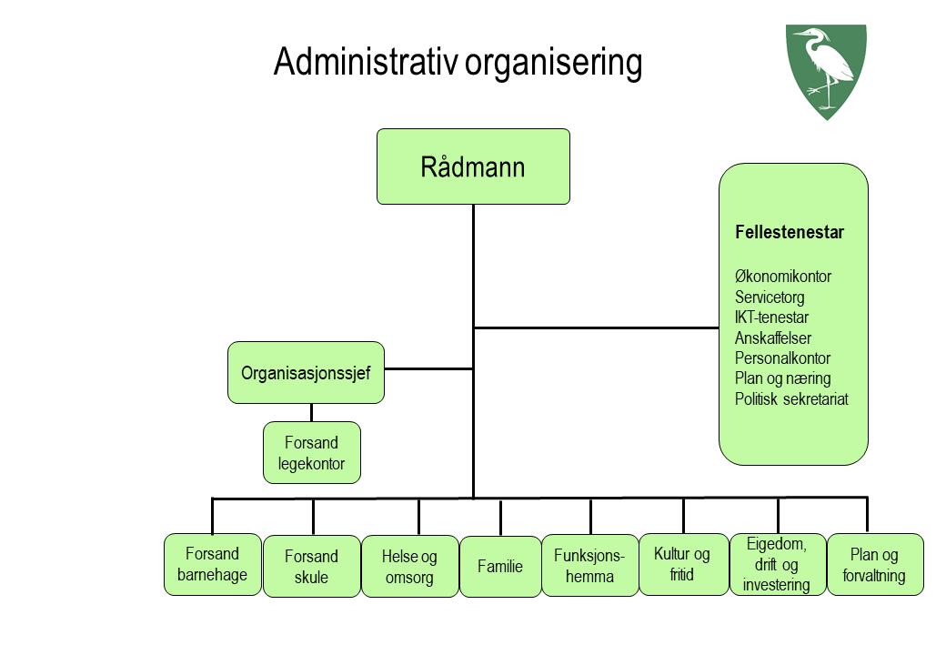 Administrativ organisering 2018