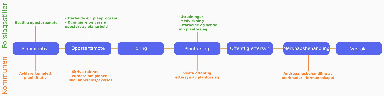 Reguleringsplanprosess.png