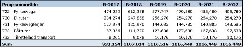 Driftsbudsjett 2018 - 2022.PNG