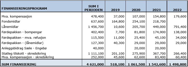 Finansieringsprogram 2019 - 2022.PNG