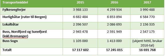 Utslepp frå kollektiv, 2015-2017.PNG