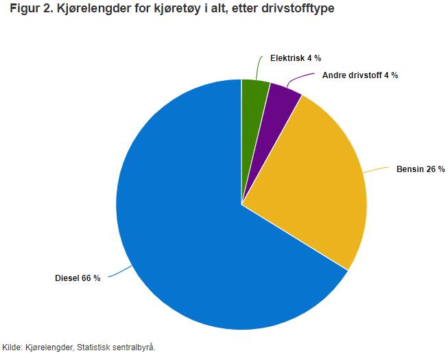 Køyrelengder, fordelt per drivstoff.PNG