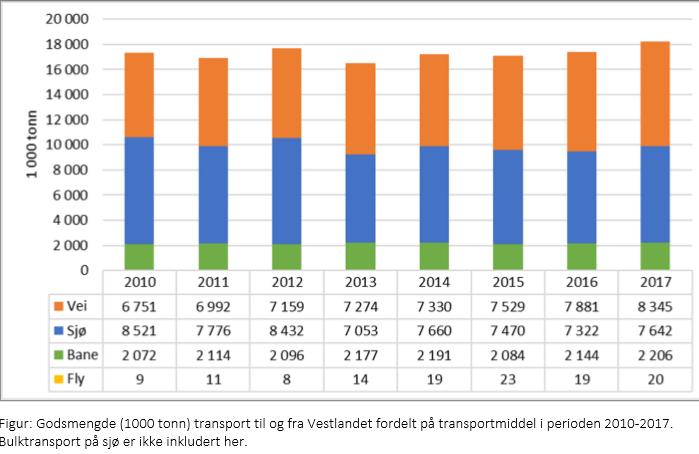 Godsmengde 2010 til 2017.PNG