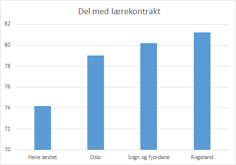 Stolpediagram, del lærekonktraktar per fylke 2018