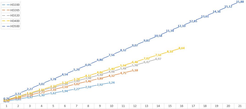 hd-graf vekter