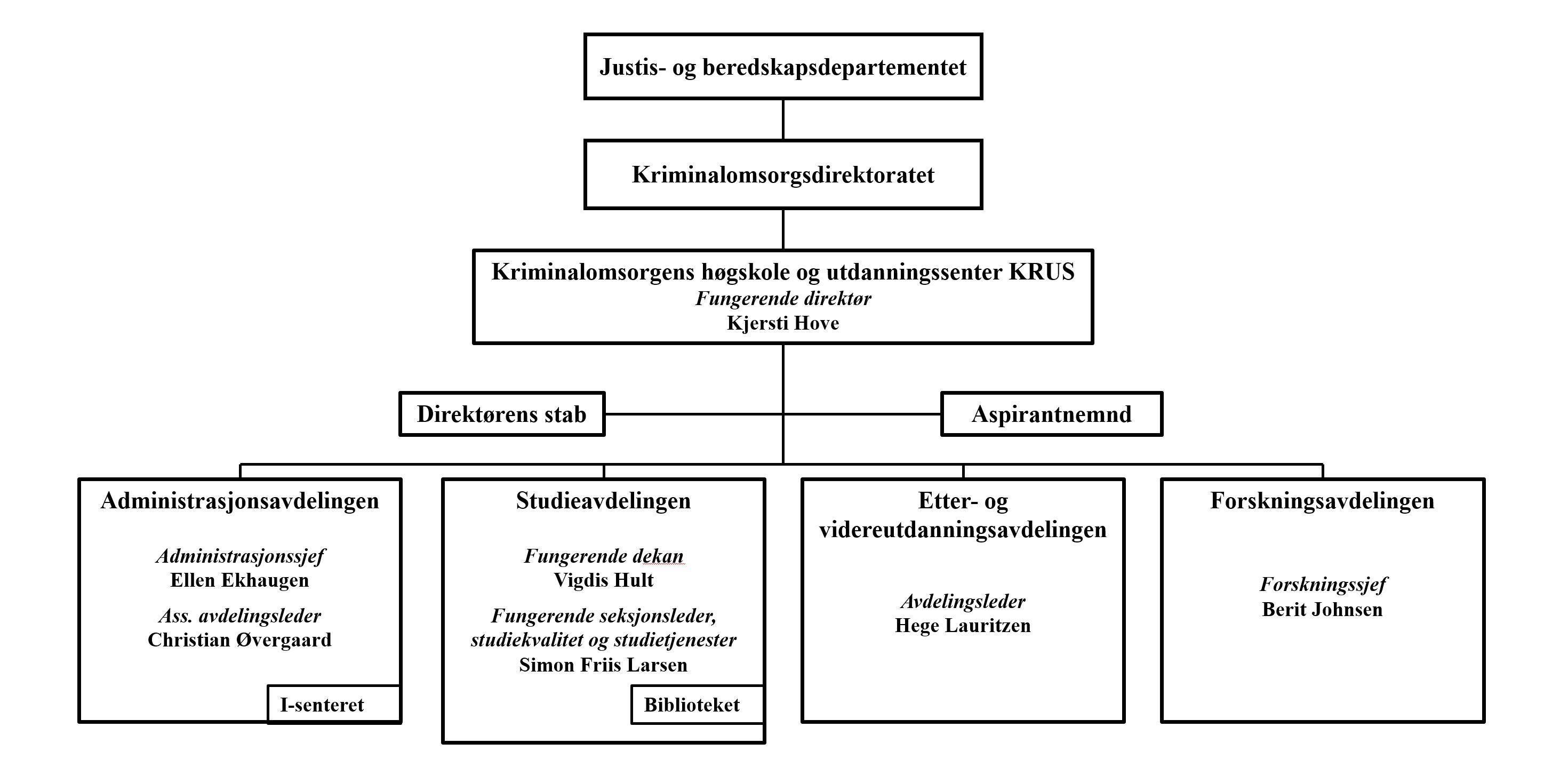 organisasjonskart KRUS sommer 2019