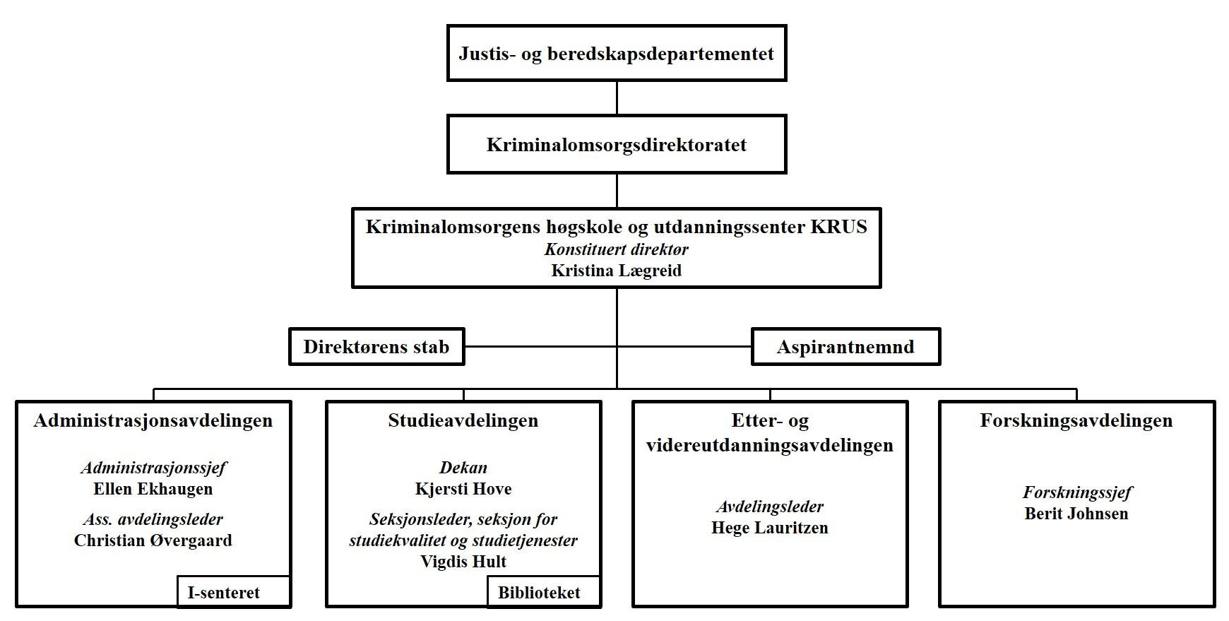 Organisasjonskart KRUS 1.9.19.jpg
