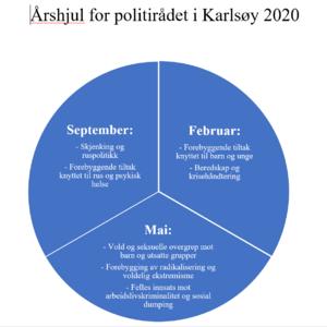 årshjul for 2020