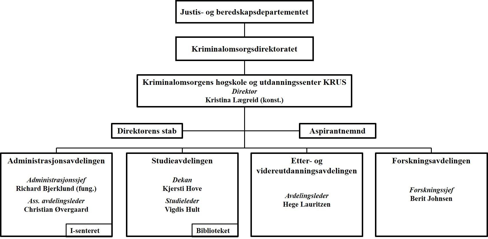 organisasjonskart for KRUS per 1. januar 2020