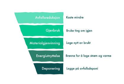 Avfallspyramiden viser prioriteringar i norsk avfallspolitikk