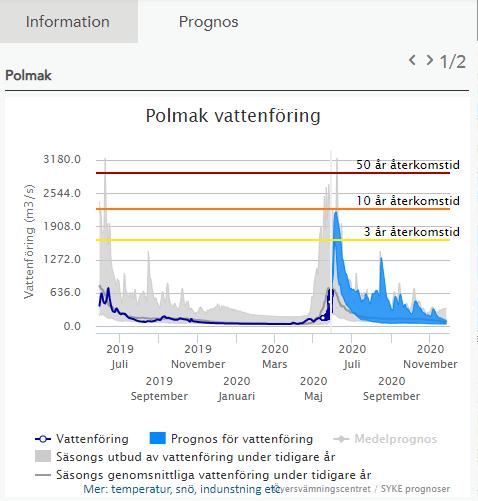 Prognose fra det Finske oversvømningsentret 29. mai