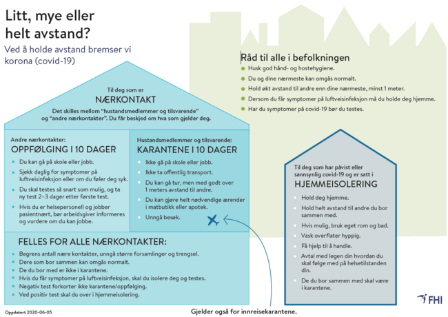 Figur som viser regler for karantene og isolasjon