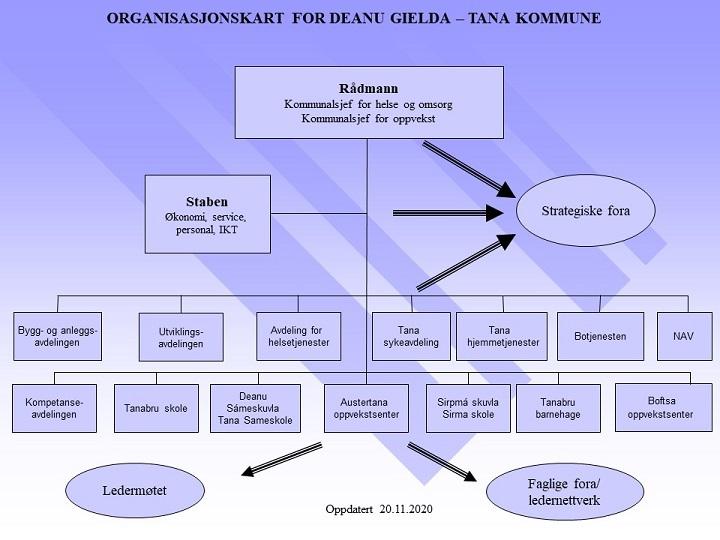 Organisasjonskart 20 nov 2020[1].jpg