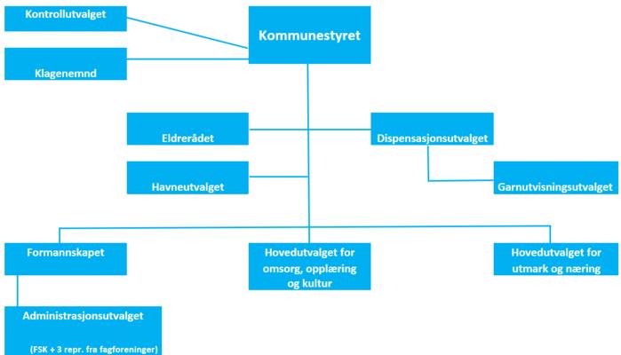 Politiske organisering i Tana kommune 2019-2023 (1)_700x400.png