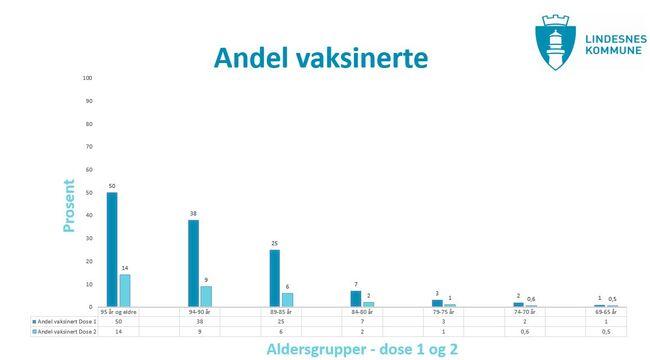 Andel vaksinerte i Lindesnes kommune per 01.02.21. Grafen oppdateres ukentlig.
