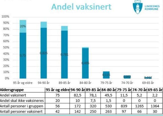 Andelen vaksinerte i Lindesnes kommune 1. mars 2021