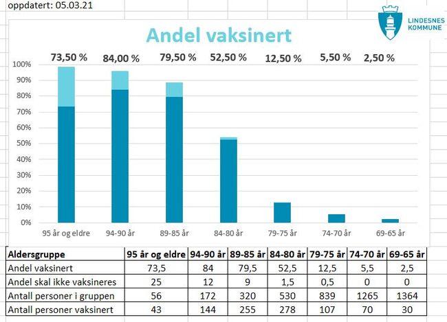 Andelen vaksinerte i Lindesnes kommune 5. mars 2021.
