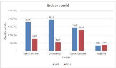 Tabellen viser resultatene til Bemanningskontoret i 2020. Alle har redusert overtiden, bortsett fra Hægelandsheimen. Men Hægelandsheimen er først nå blitt med i ordningen.