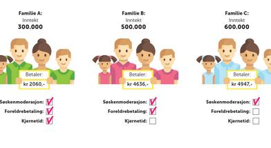 Moderasjonsordning foreldrebetaling