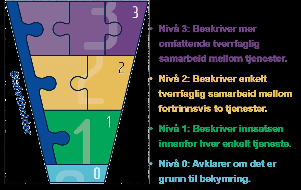 bti-modellen-med-nivabeskrivelse.png
