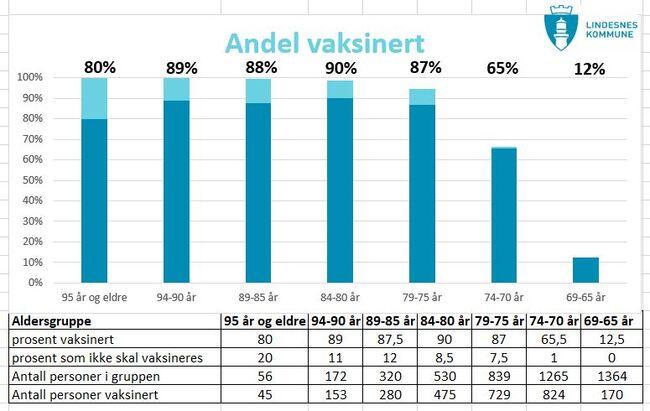Diagrammet viser hvor stor andel av innbyggerne over 65 år i Lindesnes kommune som er vaksinert mot koronaviruset. Det lyseblå feltet i søylene representerer den andelen som ikke ønsker å ta vaksinen, eller som ikke skal vaksineres av medisinske årsaker. Diagrammet oppdateres ukentlig. Dette diagrammet er oppdatert 16.04.21