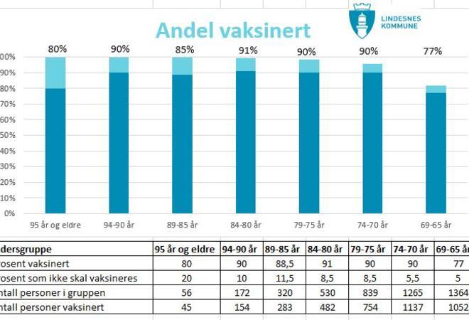 Statistikk laget 7. mai 2021. Det lyseblå feltet i grafene viser andelen som ikke ønsker eller kan ta vaksinen av helsemessige eller andre årsaker.