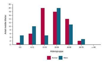 Viser de siste fire ukers smittetilfeller fordelt på alder.