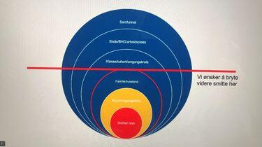 Den røde streken viser hvor smitten må stoppes fra å gli videre ut i samfunnet.