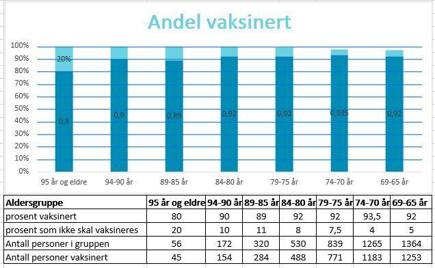 Andelen vaksinerte 04.06.21.JPG